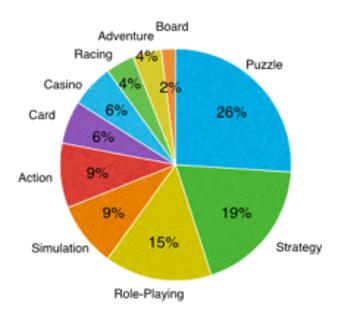 Soi số liệu đánh giá hiệu quả quảng cáo dòng game Casual  những tháng đầu năm 2020 0