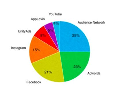 Soi số liệu đánh giá hiệu quả quảng cáo dòng game Casual  những tháng đầu năm 2020 1