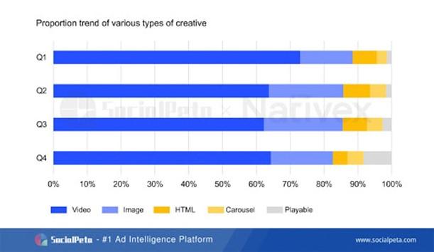 SocialPeta và Nativex cùng phát hành Sách trắng 2020 về quảng cáo trên Thị trường Di động Toàn cầu 3