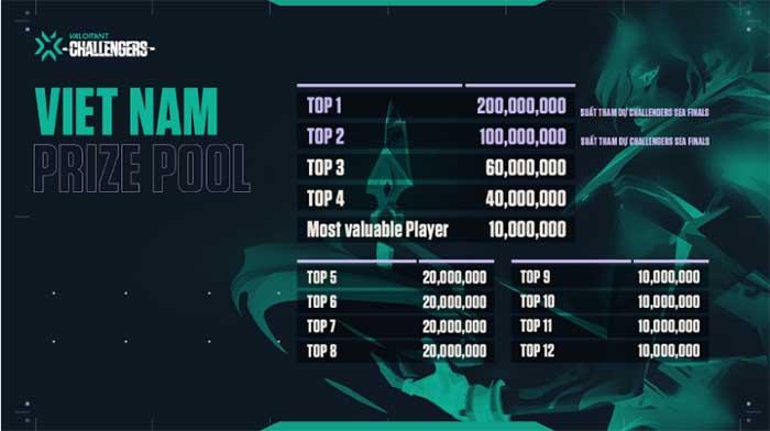 Valorant Việt Nam chính thức công bố về giải đấu quốc gia được đầu tư khủng 1