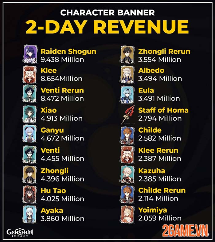 Phá kỷ lục doanh thu Genshin Impact nhưng Raiden Shogun vẫn khá yếu 0