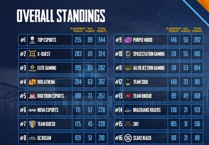 Trung Quốc ẵm trọn 3 vị trí đầu tại Chung kết thế giới PUBG Mobile ở Đức 0