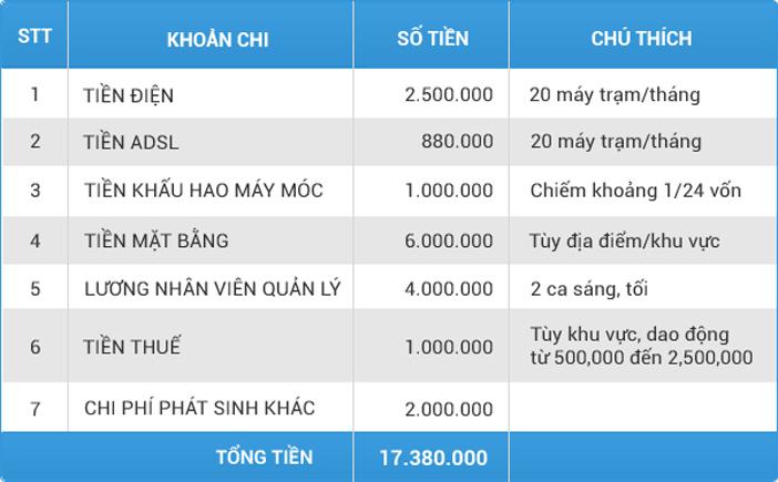 H4- Bang chi tham khao cho quan net hang thang