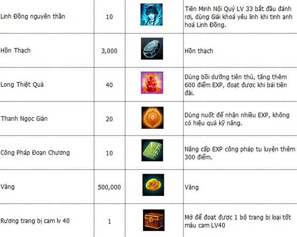 Xemgame tặng 200 VIP Code OMG Tiên Hiệp Kỳ Duyên