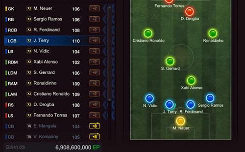 Điểm mặt các đội hình siêu khủng trong FIFA Online 3 Việt Nam