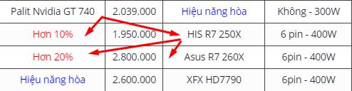 Bảng hiệu năng – giá tiền các dòng VGA rời hiện có trên thị trường