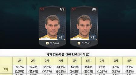 Hé lộ toàn bộ tỉ lệ ép thẻ thành công trong FIFA Online 3 Hàn?