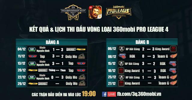 Đã xác định được 3 đội vào vòng bán kết 360mobi Pro League