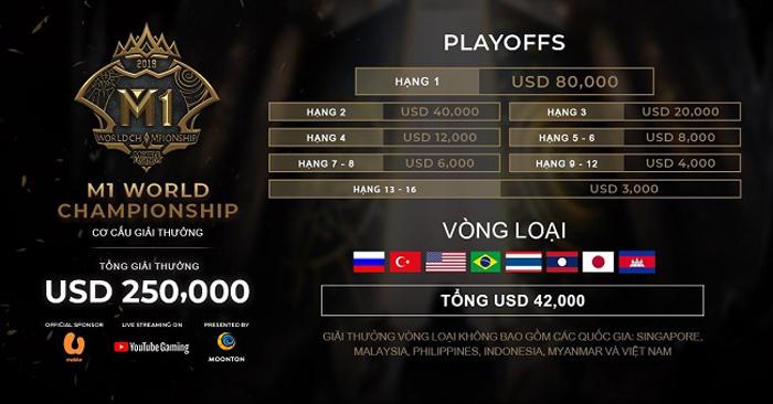Giải vô địch thế giới của Mobile Legends: Bang Bang sắp được khởi tranh